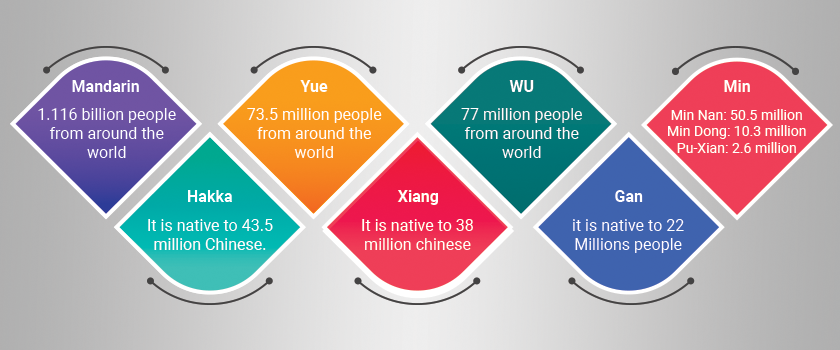 Languages-spoken-in-china