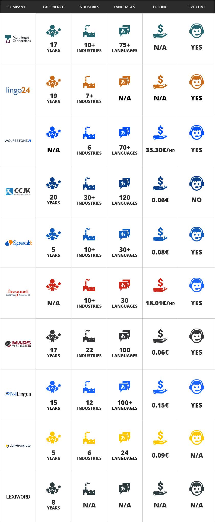 Top Translation Companies in UK